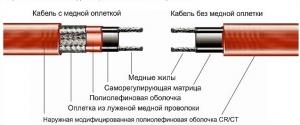 Антиобледенительная система кровли