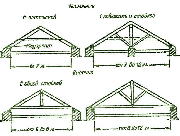 Как производится устройство стропильной системы крыши? в фото