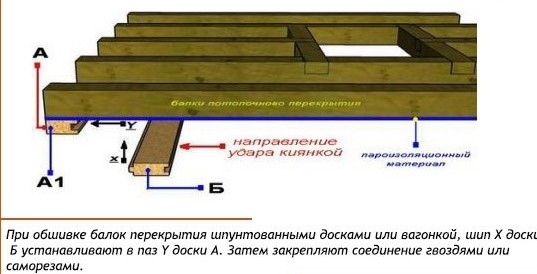 Как самостоятельно обшить вагонкой потолок? в фото