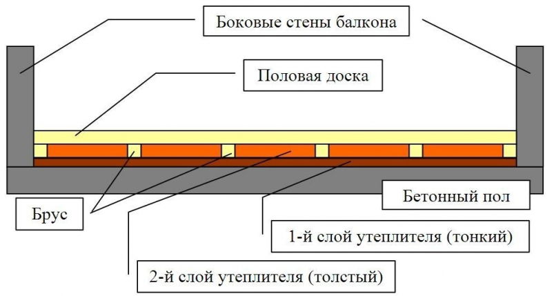 Как самостоятельно сделать пол на балконе? в фото