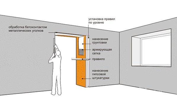 Как сделать откосы на межкомнатных дверях: отделка пластиком и ламинатом в фото