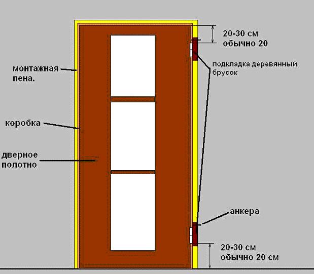 Как установить дверную коробку самостоятельно? (видео) в фото