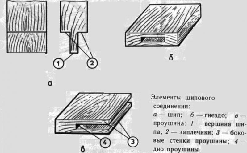 Какие существуют шиповые соединения деревянных деталей? в фото