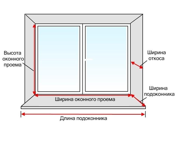 Монтаж панелей ПВХ в откосах: инструменты, материалы, правила выполнения работ в фото