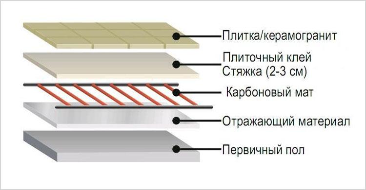 Особенности и монтаж инфракрасного стержневого теплого пола в фото