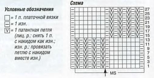 Патентные узоры спицами: с описанием, схемами и видео в фото