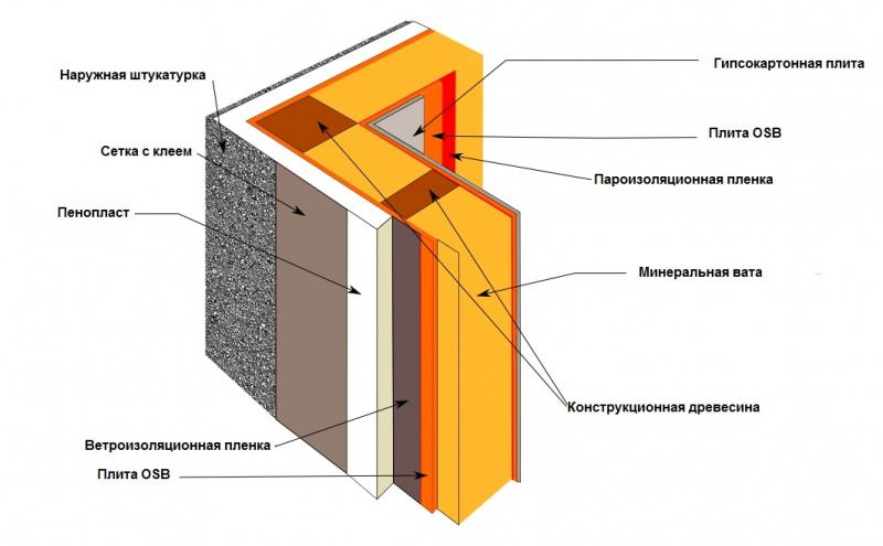 Подробная инструкция как построить каркасный дом своими руками в фото