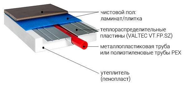 Применение теплораспределительной пластины для теплого пола в фото