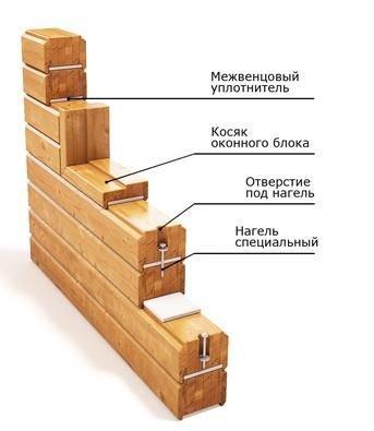 Процесс строительства домов из клееного бруса в фото