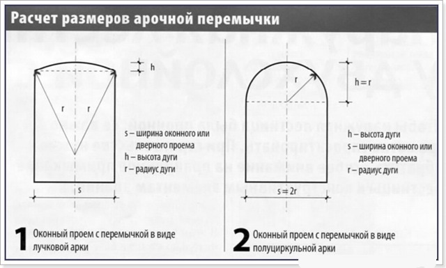 Установка арок в дверных проемах: рекомендации (видео) в фото