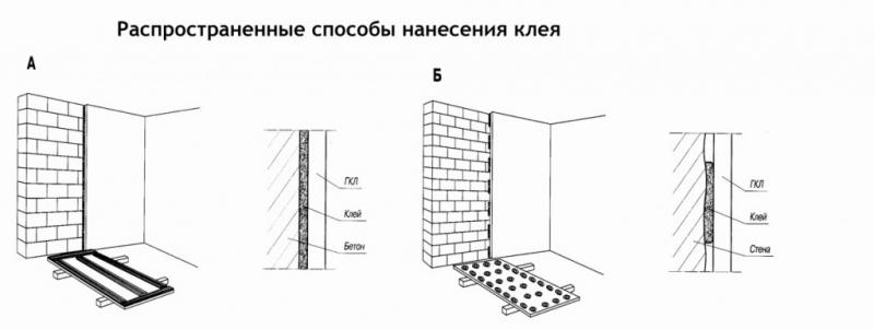 Устройство и монтаж перегородок, стен, потолков и ниш из ГКЛ в фото