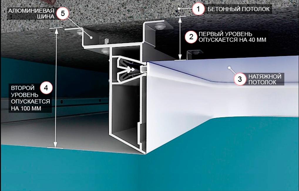 Как сделать многоуровневой натяжной потолок