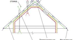 ustrojstvo-teploi-krovli