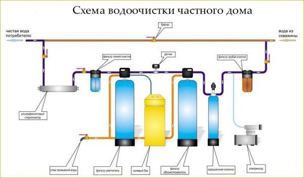 filtry-dlya-vody-v-chastnyj-dom-3