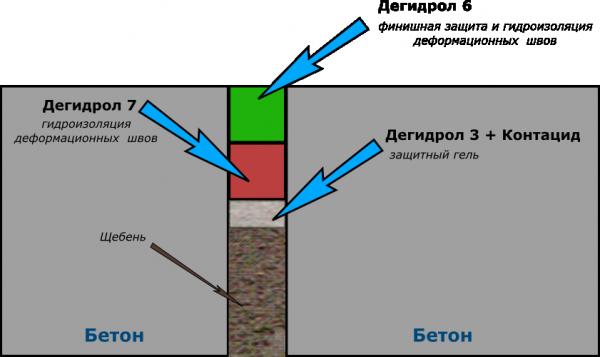gidroizoljacija1