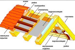 gidroizolyacia_krovli
