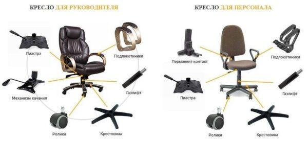 Офисное кресло - покупка, эксплуатация, ремонт по доступным ценам в Новосибирске